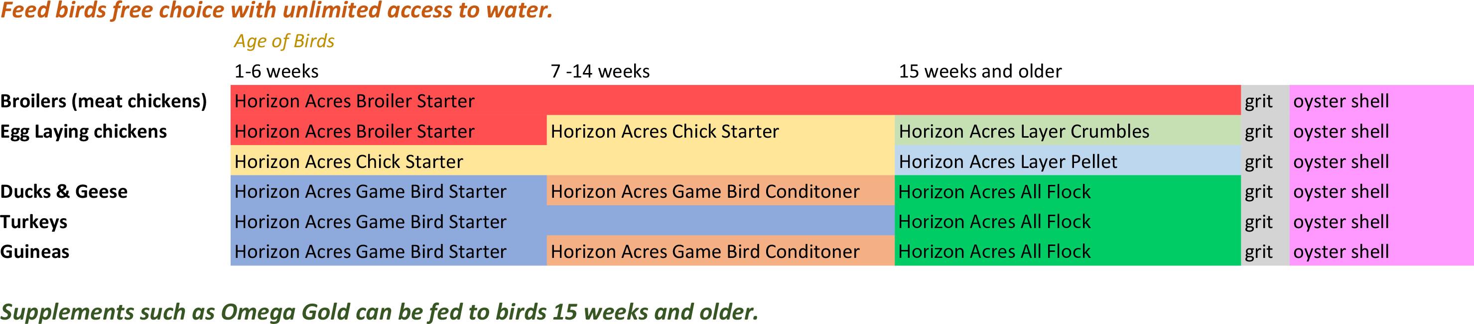 Horizona Acres feeding guidelines